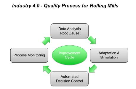 Image 2: Continuous quality improvement in rolling mills