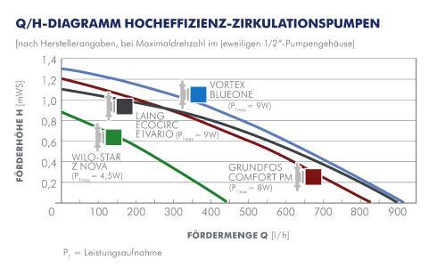 """Original-Kennlinien verschiedener Pumpenfabrikate (bei Maximaldrehzahl und in einem ½""""-Pumpengehäuse) lt. Herstellerangaben (Stand 2013)"""