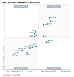 M-Files als Visionär im Gartner Magic Quadrant für Content-Services-Plattformen 2019 eingestuft