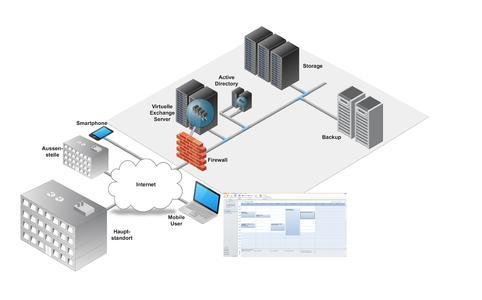 noris network bietet mit Managed Exchange Services sicheres Hosting eines abgeschirmten Microsoft Exchange Servers mit eigenem Active Directory in einem der modernsten und energieeffizientesten Rechenzentren Europas (Bildquelle: noris network)