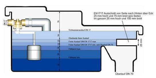 Die Sicherheitstrennstation ST 5 von Dehoust in der schematischen Darstellung: Der Freie Auslauf AB links und die Überläufe rechts sichern die vollständige hydraulische Trennung, wie in der DIN EN 1717 gefordert. (Grafik: Dehoust)