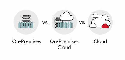On-Premises Cloud
