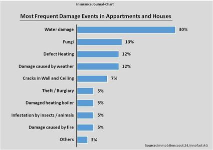 Most Frequent Damage Events in Appartments and Houses
