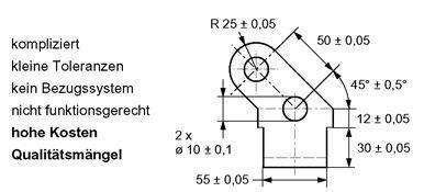 Bild 1: Vieldeutigkeit von ±Toleranzen bei Nicht-Größenmaßen