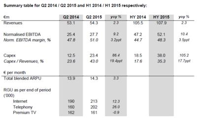 Summary table for Q2 2014_Q2 2015 and H1 2014  H1 2015 respectively.PNG