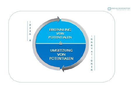 Innovation-Workshop 4.0