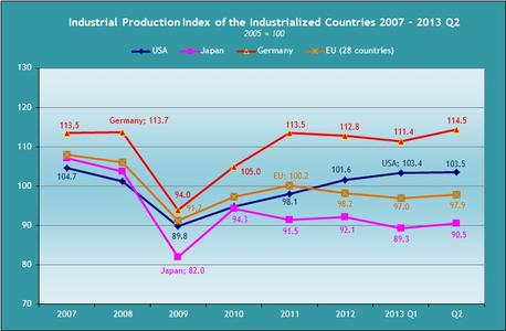 Industrieproduktion der Industrieländer 2007 - 2013
