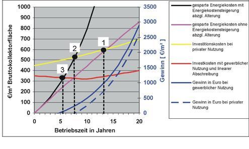 Geld verdienen mit Prozesswärme aus Sonnenenergie - Paradigma ...
