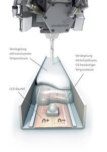 Sonderhoff Mischkopf für LED-Verguss im Zweischichtverfahren