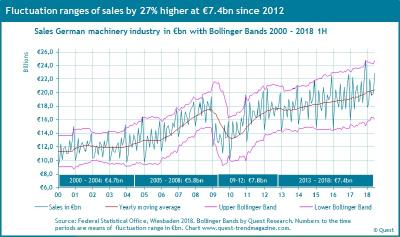 Fluctuation range of production and sales in German machiner yindustry significantly increased since 2012