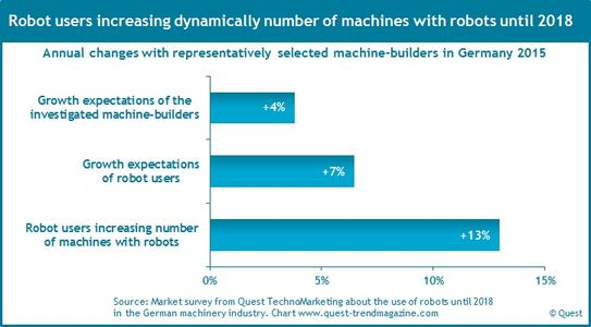 Growth of the use of robots in German machinery industry until 2018