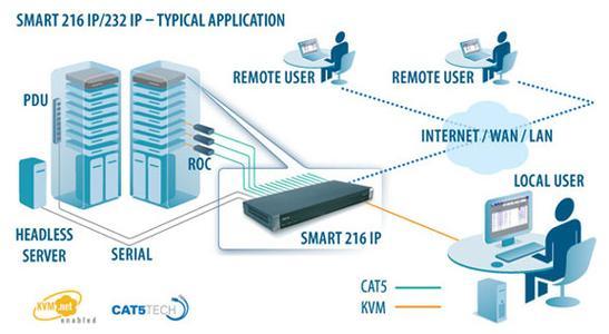 Smart 232 IP