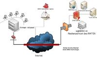 Netzwerkaufbau für sightDSC mit SINA-Box
