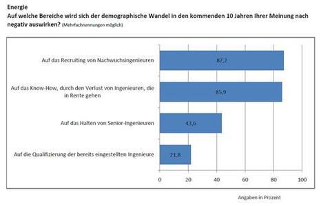 Ein Drittel der Energie-Unternehmen gibt zu: weniger Weiterbildung als nötig (Bild: VDI Wissensforum GmbH)