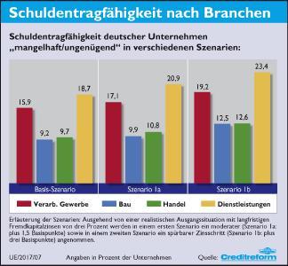 7. Schuldentragfähigkeit-Branchen