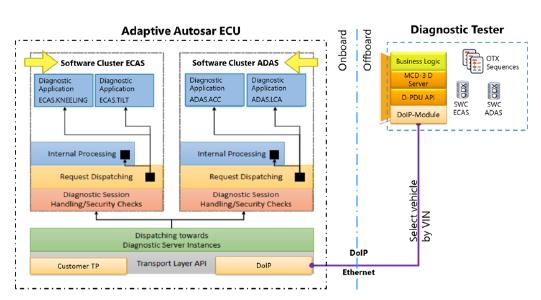 Figure 1 Adaptive control unit with two software clusters and external tester