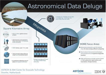 Big Bang - Big Data: Südafrika tritt dem DOME-Projekt bei