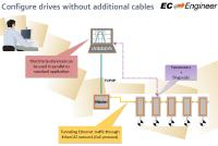 Ethernet over EtherCAT (EoE)