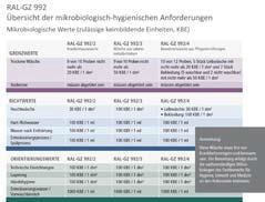 Die Anforderungen an die hygienische Qualität der RAL-GZ 992 sind durch den Güteausschuss festgelegt und werden durch die Experten der Hohenstein Institute in Bönnigheim überprüft