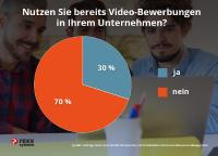 rexx systems Umfrage Video