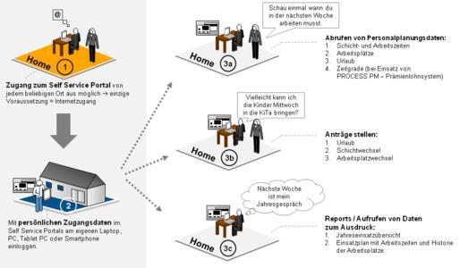 PEP Mitarbeiter Self Service Portal Prozessablauf