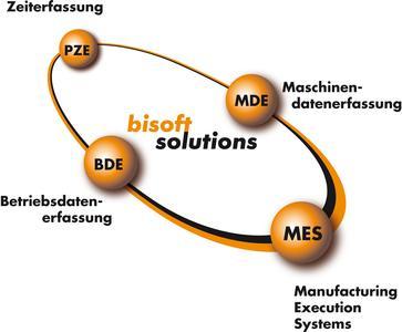 bisoft basic solutions ( die Basislösungen)
