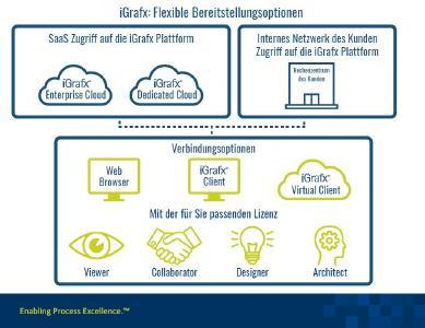 iGrafx erweitert Lizenzmodell und präsentiert neue Verfügbarkeit in der Cloud