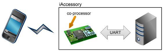 Das neue connectBlue Bluetooth Modul OBS414 hat den Apple Authentication Co-Prozessor und das Apple Accessory  Protokoll bereits integriert