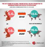 Growth of online retail in UK propelled by new channels, according to yStats.com publication