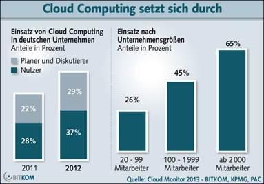 Jedes dritte Unternehmen setzt Cloud Computing ein