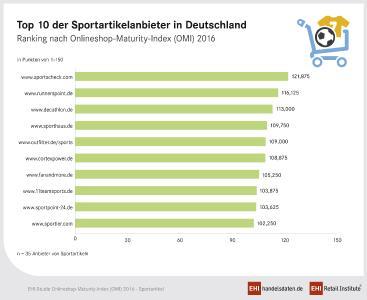 Die Top 10 der Sportartikelanbieter in Deutschland - Ranking nach Onlineshop-Maturity-Index (OMI) 2016 (Grafik: EHI)