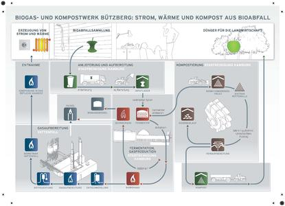 Bürgermeister Olaf Scholz nimmt Biogasanlage der Stadtreinigung und Biogas-Aufbereitungsanlage von Vattenfall in Betrieb