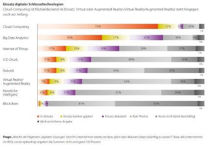 Trendstudie Digitalisierung von TCS und Bitkom Research