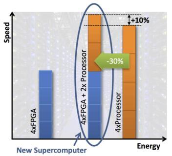 FiPS zielt auf 10% Performance-Verbesserung bei gleichzeitiger Reduktion des Energieverbrauchs um 30%