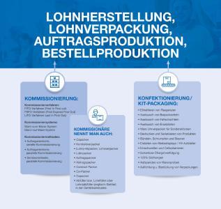 Schaubild: Die Unterschiede zwischen Konfektionierung und Kommissionierung