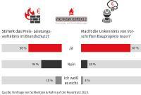 Die Umfrage von Schlentzek & Kühn auf der Feuertrutz 2019 stieß auf große Resonanz.