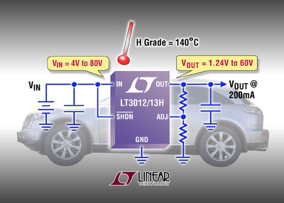 New High-Temperature 200mA LDOs Withstand 80V Input up to 140°C