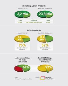 Grafik Überblick Smart-TV/HbbTV 2014