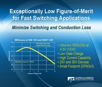 25 V und 30 V MOSFET-Familie von AOS für Hochleistungsapplikationen im kompakten 3 x 3 mm2 DFN-Gehäuse
