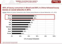 Luxury Brands Late in Adopting Online Sales Channel