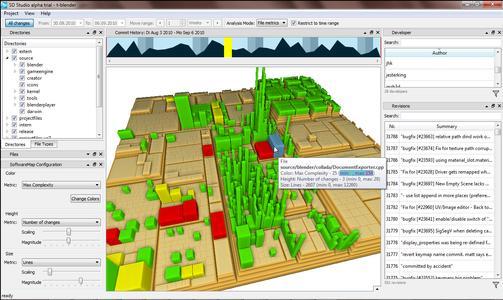 Die Darstellung der Entwicklungsaktivitäten im Treemap View lässt etwa Hot-Spots mit hoher Komplexität erkennen