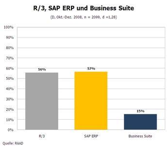 SAP-Einsatzstatus nach Applikationen Quelle: RAAD