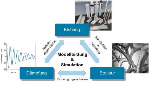 Wirkungsdreieck zwischen Struktur, Klebung und Dämpfung