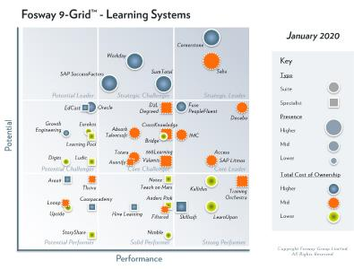 Fosway, Learning Systems
