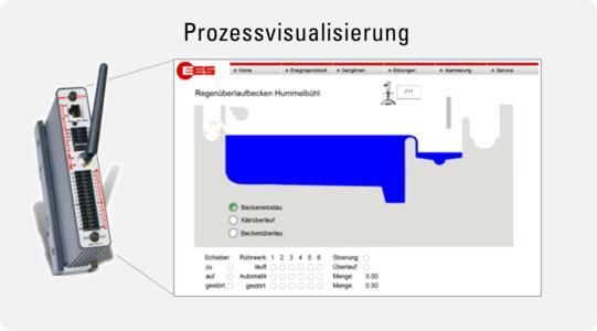 RÜB-Visualisierung