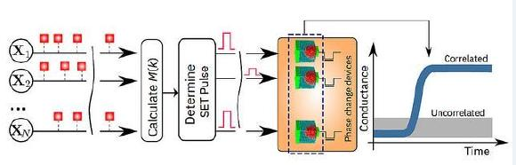 A schematic illustration of the in-memory computing algorithm. Credit: IBM Research