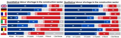 Recovery of European construction sector leads to labour shortage