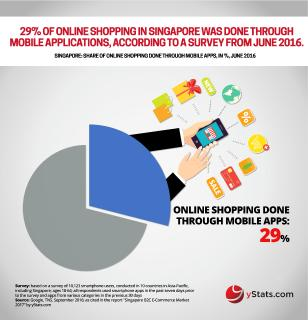 Singapore named most developed online retail market in Southeast Asia, but there is still room for growth, reveals yStats.com
