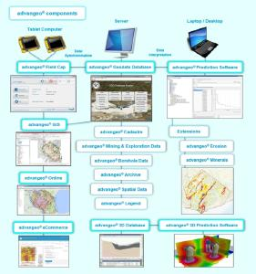 Figure: Overview of advangeo® software solutions