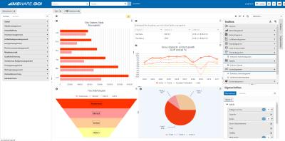 IMSWARE.GO! 4.0 mit Dashboard Designer und End-to-End-Report